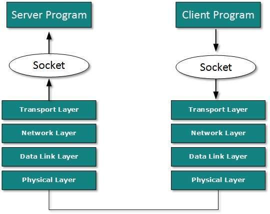 Dcn client server model communication two processes in client server ccuart Choice Image