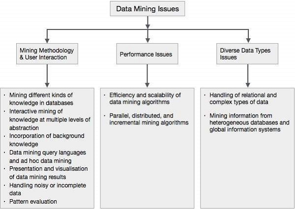 Data Mining - Issues - Tutorialspoint