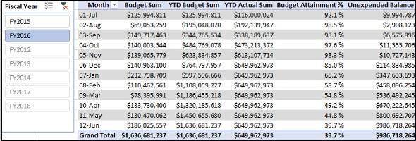 Budget Measures