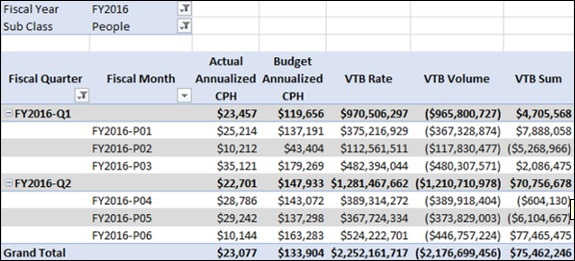Data with Variance to Budget Measures