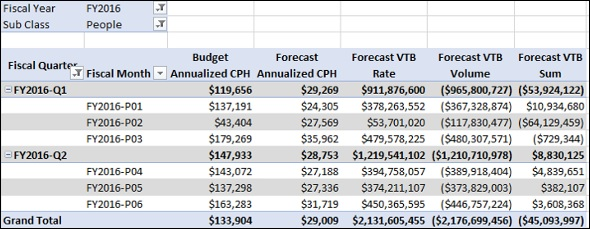 Data with Forecast Variance Budget Measures