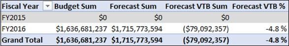 Forecast Variance to Budget Measures