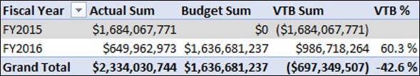 Variance to Budget Measures