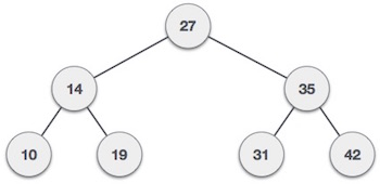 Data Structure - Binary Search Tree - Tutorialspoint
