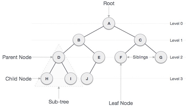data structures and algorithms tree