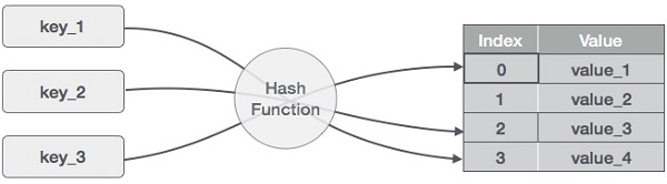 Data Structure and Algorithms - Hash Table - Tutorialspoint
