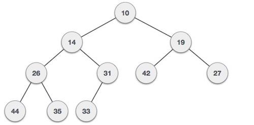 Heap Data Structures