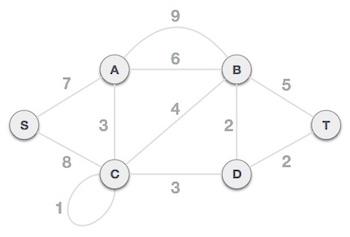 Prim's Spanning Tree Algorithm - Tutorialspoint