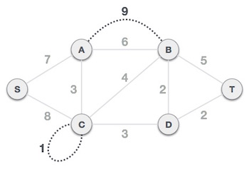 MST Graph with loops