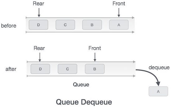 Data structures and algorithms queue remove operation ccuart Images