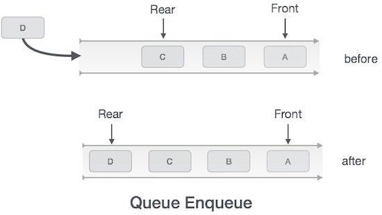 https://www.tutorialspoint.com/data_structures_algorithms/images/queue_enqueue_diagram.jpg