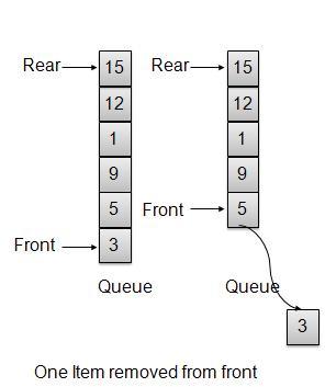 Data Structure - Priority Queue - Tutorialspoint