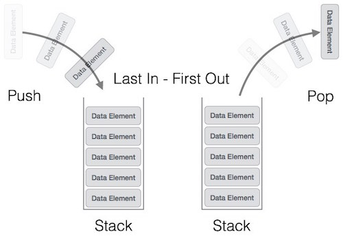 Data Structure and Algorithms - Stack