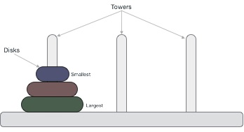 Data Structure & Algorithms - Tower of Hanoi - Tutorialspoint