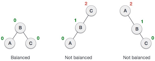 Unbalanced AVL Trees