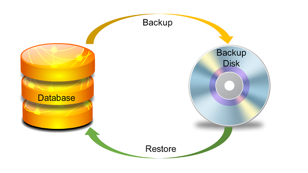 oracle database backup and recovery This course covers the latest available backup and recovery technology provided by oracle, that is oracle database backup cloud service this is an opportunity for the students to gain practical experience on protecting the databases from future incidents.