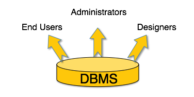 Dbms quick guide users altavistaventures Image collections