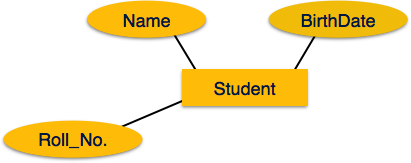 Er diagram representation simple attributes ccuart Choice Image