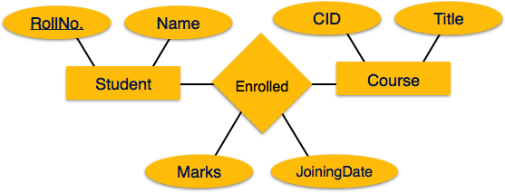 Er model to relational model ccuart Choice Image