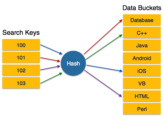 Static Hashing