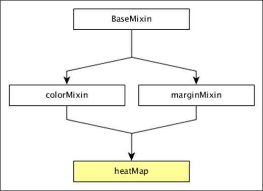 Dcjs heat map the complete class diagram of the dcheatmap is as follows ccuart Image collections
