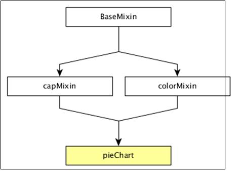 DC js - Pie Chart