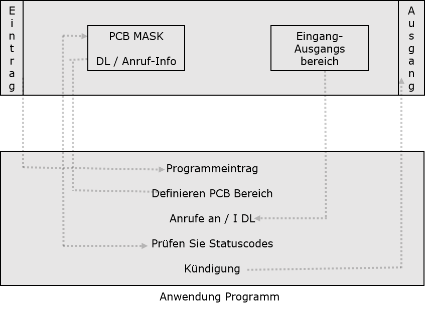 IMS DB - PROGRAMMIERUNG