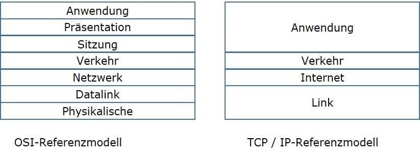 TCP / IP-Modell Layers