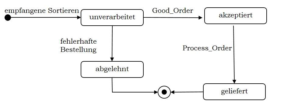 State Chart Diagram on Uml State Diagram
