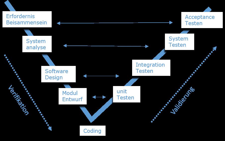 Software Development Life Cycle - Tutorialspoint