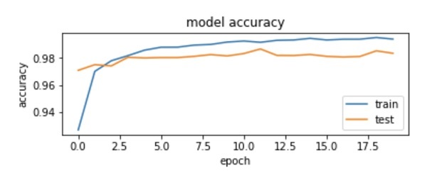 Plotting Accuracy Metrics