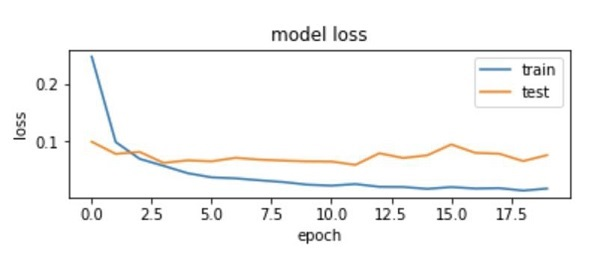 Plotting Loss Metrics