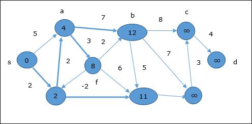DAA - Shortest Paths - Tutorialspoint
