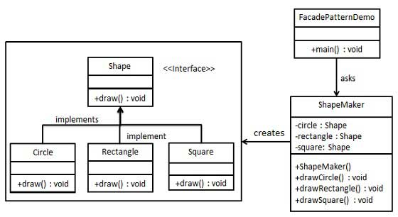 Facade Pattern UML Diagram
