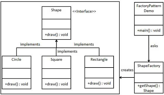 Factory Design Pattern UML Diagram
