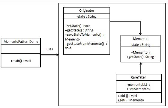 Memento Pattern UML Diagram