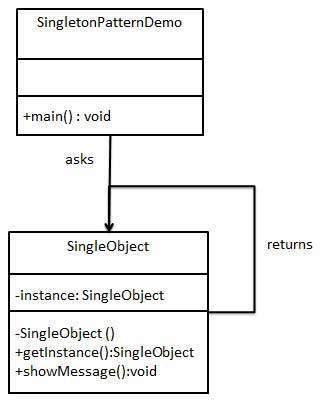 Singleton Pattern UML Diagram
