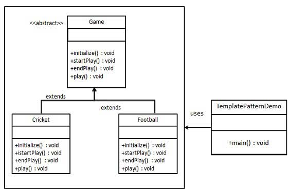 Template Pattern UML Diagram