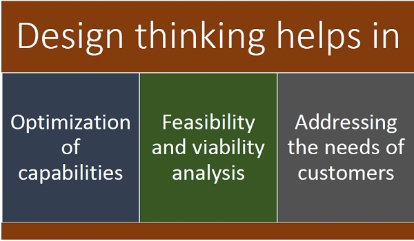 Use Of Design Thinking