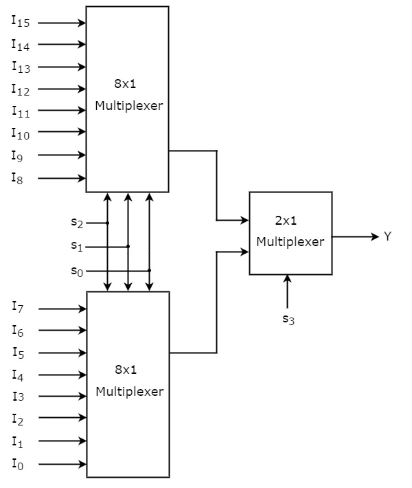 8x1 Mux Logic Diagram