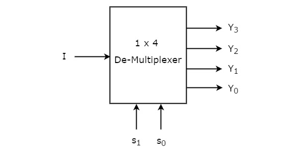 1 to 4 de-multiplexer