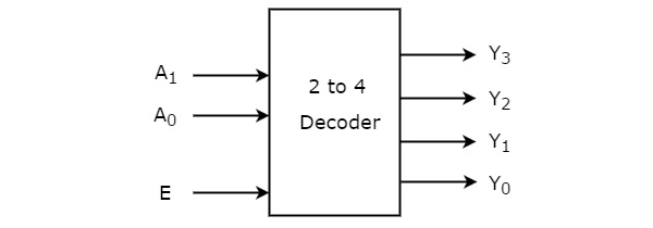 Digital Circuits Decoders on ram logic diagram, default logic diagram, network logic diagram, comparator logic diagram, 74181 logic diagram, computer logic diagram, mux logic diagram, alu logic diagram, latch logic diagram, data logic diagram, gate logic diagram, binary multiplier logic diagram, multiplexer logic diagram, full adder logic diagram, code logic diagram, freezer logic diagram, counter logic diagram, printer logic diagram, power supply logic diagram,