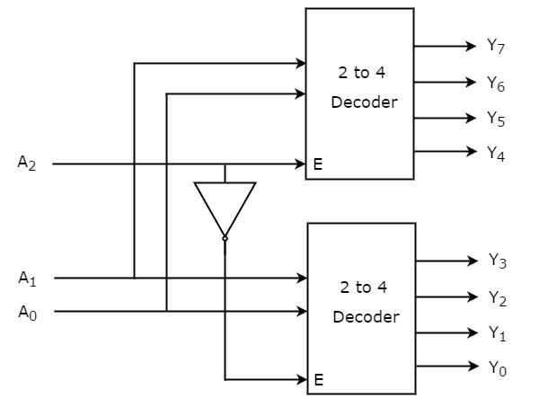 Digital Circuits Decoders