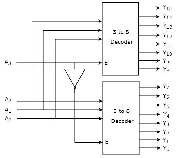 digital circuits decoders tutorialspoint draw the logic diagram of a 2 to 4 line decoder using nor gates logic diagram of 2 to 4 decoder #13
