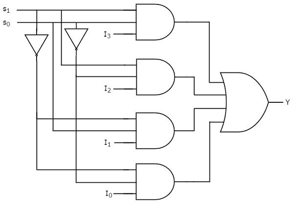 digital circuits multiplexers rh tutorialspoint com logic diagram of 4 to 1 multiplexer logic circuit of 4 to 1 multiplexer