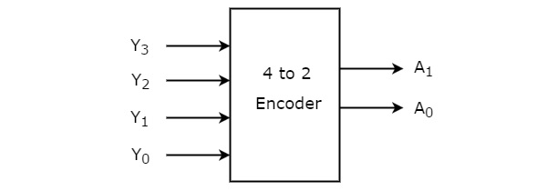 digital circuits encoders active low decoder let 4 to 2 encoder has four inputs y3, y2, y1 & y0 and two outputs a1 & a0 the block diagram of 4 to 2 encoder is shown in the following figure