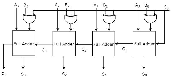 digital arithmetic circuits