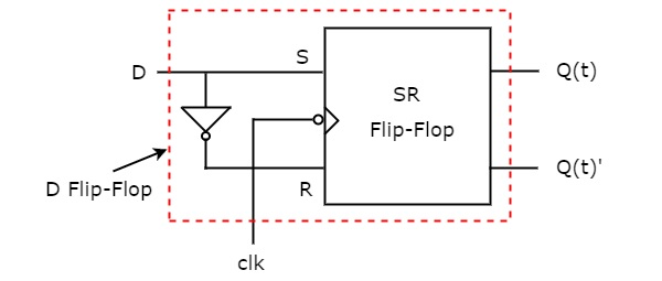 666bf07763527 Digital Circuits Conversion of Flip-Flops