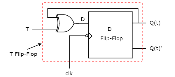 circuit diagram of d flip flop