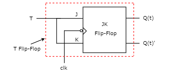 Circuit Diagram of T Flip-Flop with JK Flip-Flop